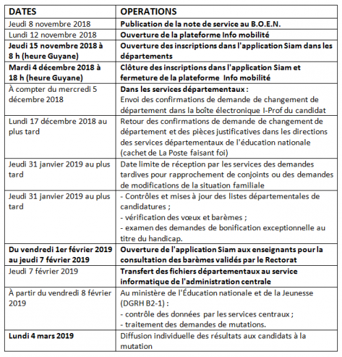 Calendrier opérations 2019